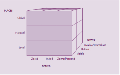 lukes three dimensions of power Power: a radical view 2nd  three decades after the publication of his classic essay on power, lukes has  lukes develops an idea of power in three dimensions.